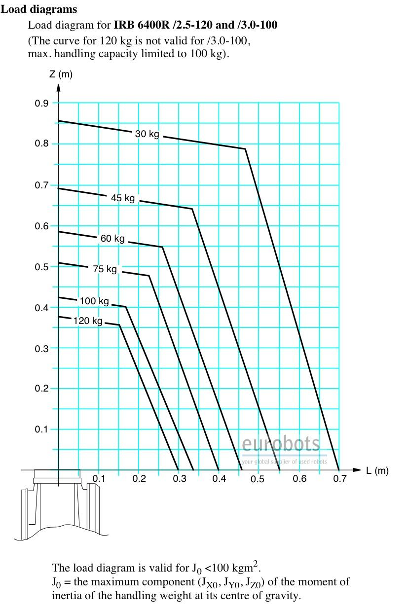 ABB - IRB 6400R M99  tehnical diagram